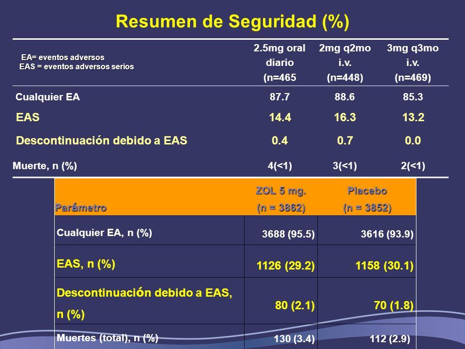 Resumen de Seguridad (%) 2.5mg oral diario (n=465 2mg q2mo i.v. (n=448) 3mg q3mo i.v. (n=469) Cualquier EA87.788.685.3 EAS14.416.313.2 Descontinuación