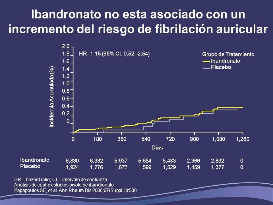 Ibandronato no esta asociado con un incremento del riesgo de fibrilación auricular HR = hazard ratio; CI = intervalo de confianza Analisis de cuatro estudios pivote de ibandronato Papapoulos SE, et al.