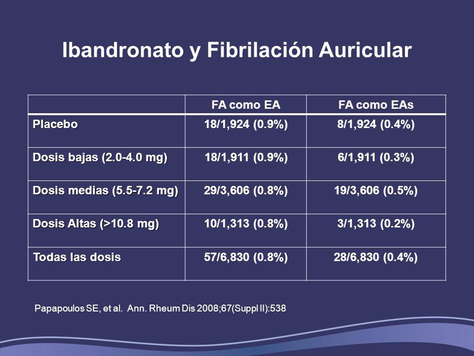 Ibandronato y Fibrilación Auricular FA como EAFA como EAs Placebo18/1,924 (0.9%)8/1,924 (0.4%) Dosis bajas (2.0-4.0 mg) 18/1,911 (0.9%)6/1,911 (0.3%) Dosis medias (5.5-7.2 mg) 29/3,606 (0.8%)19/3,606 (0.5%) Dosis Altas (>10.8 mg) 10/1,313 (0.8%)3/1,313 (0.2%) Todas las dosis 57/6,830 (0.8%)28/6,830 (0.4%) Papapoulos SE, et al.