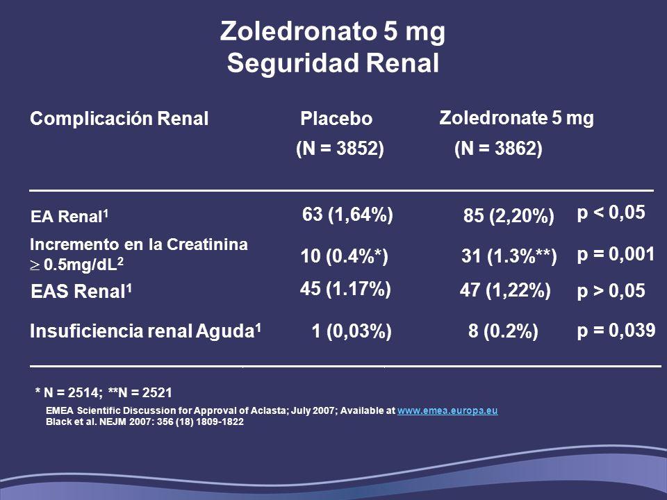 Zoledronato 5 mg Seguridad Renal Complicación Renal Placebo (N = 3852) (N = 3862) Insuficiencia renal Aguda 1 1 (0,03%) 8 (0.2%) Incremento en la Creatinina 0.5mg/dL 2 10 (0.4%*) 31 (1.3%**) Zoledronate 5 mg EA Renal 1 63 (1,64%) EAS Renal 1 45 (1.17%) 47 (1,22%) p < 0,05 p = 0,001 p > 0,05 EMEA Scientific Discussion for Approval of Aclasta; July 2007; Available at www.emea.europa.euwww.emea.europa.eu Black et al.