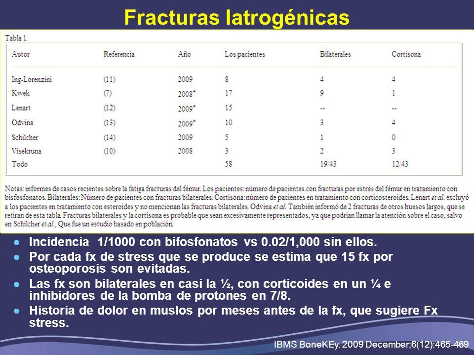 Fracturas Iatrogénicas Incidencia 1/1000 con bifosfonatos vs 0.02/1,000 sin ellos. Por cada fx de stress que se produce se estima que 15 fx por osteop