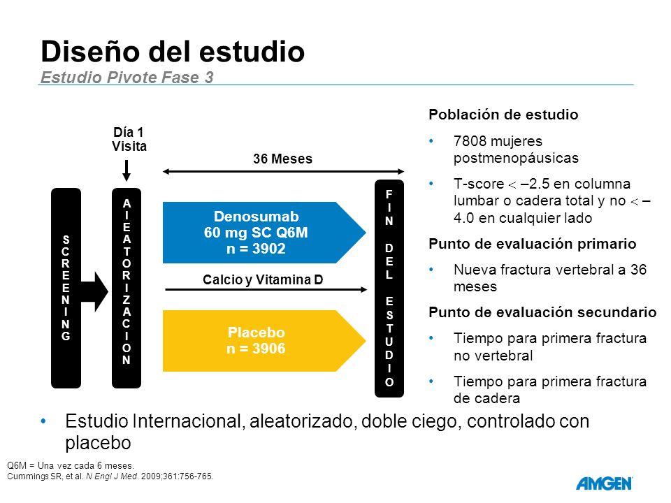 Diseño del estudio Estudio Pivote Fase 3 Estudio Internacional, aleatorizado, doble ciego, controlado con placebo Población de estudio 7808 mujeres postmenopáusicas T-score –2.5 en columna lumbar o cadera total y no – 4.0 en cualquier lado Punto de evaluación primario Nueva fractura vertebral a 36 meses Punto de evaluación secundario Tiempo para primera fractura no vertebral Tiempo para primera fractura de cadera Placebo n = 3906 Denosumab 60 mg SC Q6M n = 3902 SCREENINGSCREENING FINDELESTUDIOFINDELESTUDIO Calcio y Vitamina D AlEATORIZACIONAlEATORIZACION Q6M = Una vez cada 6 meses.