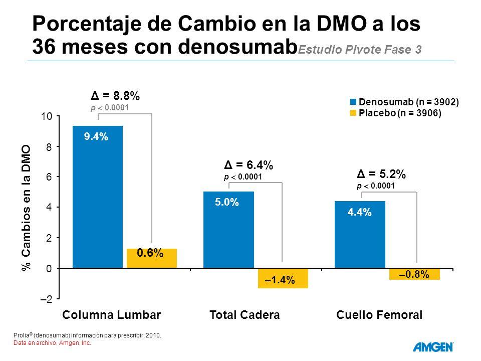 Porcentaje de Cambio en la DMO a los 36 meses con denosumab Estudio Pivote Fase 3 Prolia ® (denosumab) información para prescribir; 2010.