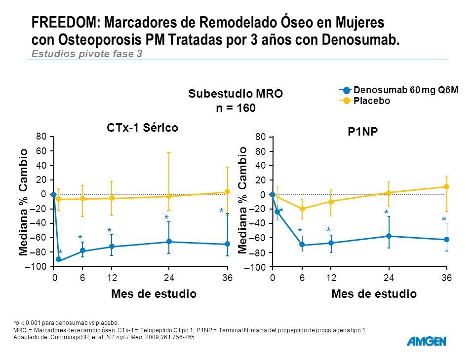 FREEDOM: Marcadores de Remodelado Óseo en Mujeres con Osteoporosis PM Tratadas por 3 años con Denosumab. Estudios pivote fase 3 *p 0.001 para denosuma