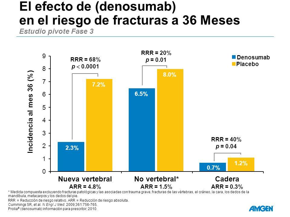 El efecto de (denosumab) en el riesgo de fracturas a 36 Meses Estudio pivote Fase 3 * Medida compuesta excluyendo fracturas patológicas y las asociada
