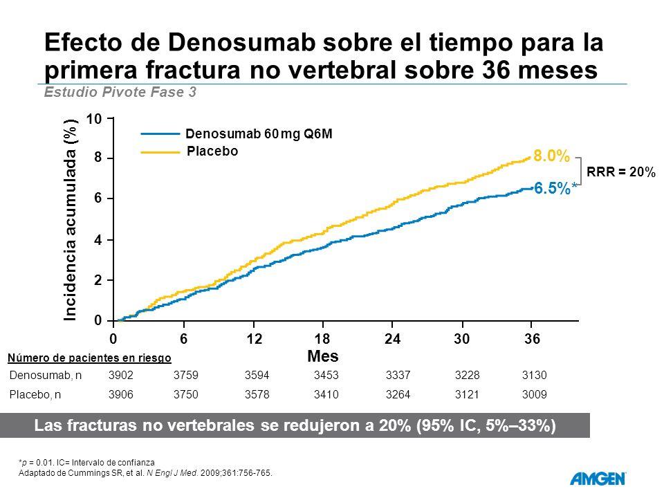 Efecto de Denosumab sobre el tiempo para la primera fractura no vertebral sobre 36 meses Estudio Pivote Fase 3 Las fracturas no vertebrales se redujeron a 20% (95% IC, 5%–33%) *p = 0.01.