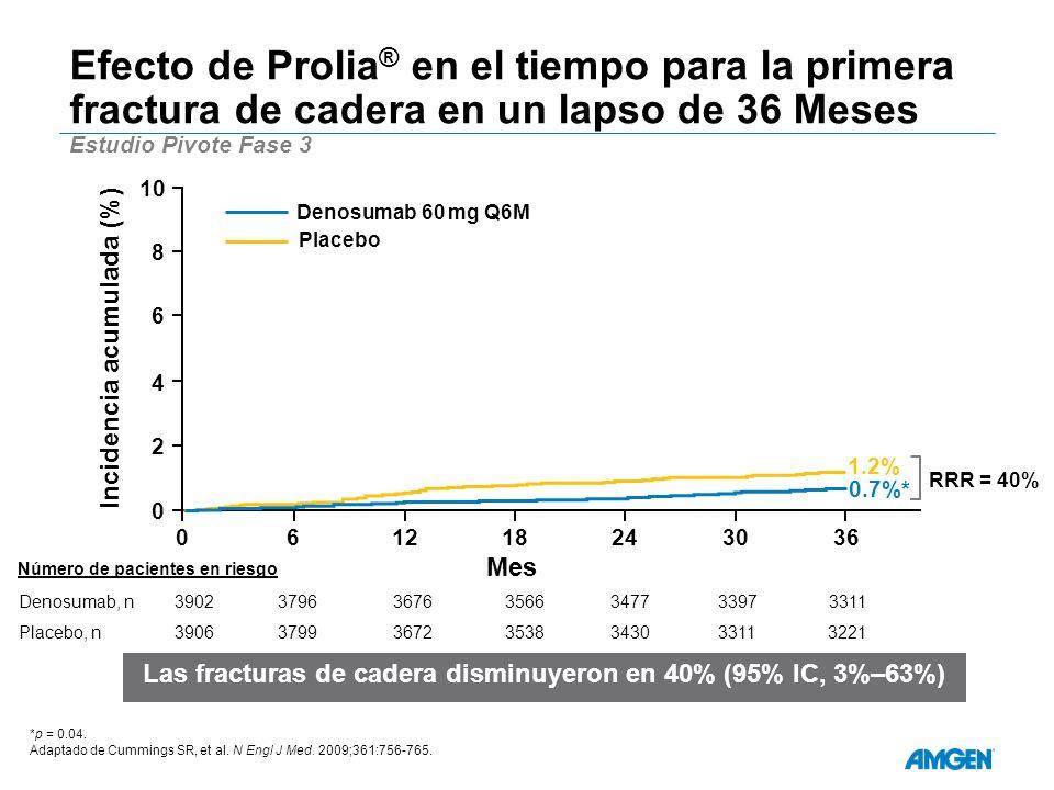 Efecto de Prolia ® en el tiempo para la primera fractura de cadera en un lapso de 36 Meses Estudio Pivote Fase 3 *p = 0.04. Adaptado de Cummings SR, e