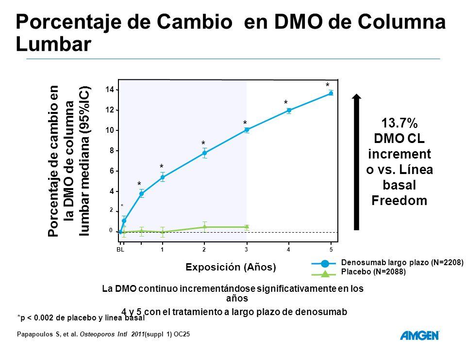 Porcentaje de Cambio en DMO de Columna Lumbar La DMO continuo incrementándose significativamente en los años 4 y 5 con el tratamiento a largo plazo de denosumab Denosumab largo plazo (N=2208) Placebo (N=2088) *p < 0.002 de placebo y linea basal Exposición (Años) 0 2 4 6 8 10 12 14 BL12345 Porcentaje de cambio en la DMO de columna lumbar mediana (95%IC) * * * * * * * 13.7% DMO CL increment o vs.