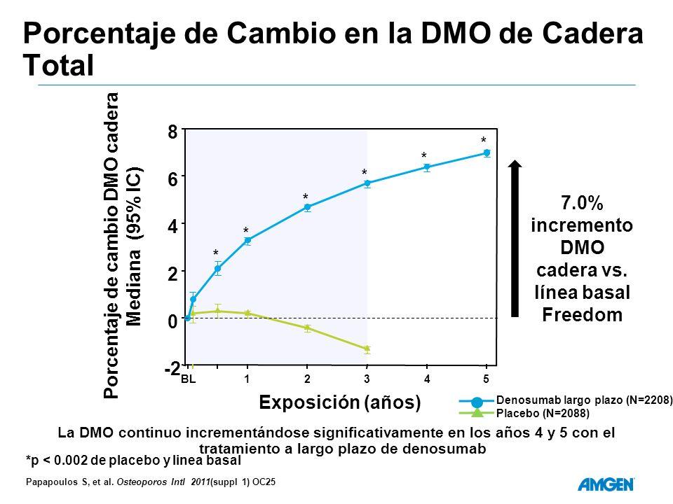 Porcentaje de Cambio en la DMO de Cadera Total Denosumab largo plazo (N=2208) Placebo (N=2088) *p < 0.002 de placebo y linea basal 7.0% incremento DMO