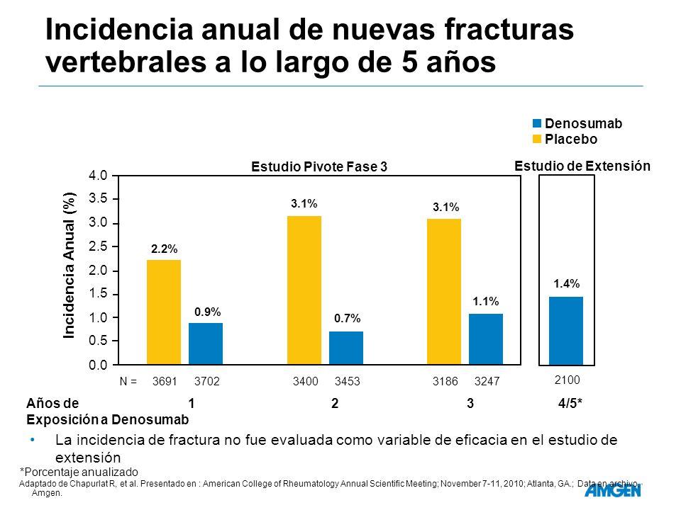 Incidencia anual de nuevas fracturas vertebrales a lo largo de 5 años 1.4% 2100 Estudio de Extensión 0.0 2.2% 0.9% 3.1% 0.7% 3.1% 1.1% 31863247340034533691N =3702 0.5 1.0 1.5 2.0 2.5 3.0 4.0 3.5 Estudio Pivote Fase 3 Años de 1 2 3 4/5* Exposición a Denosumab *Annualized rate Adaptado de Chapurlat R, et al.