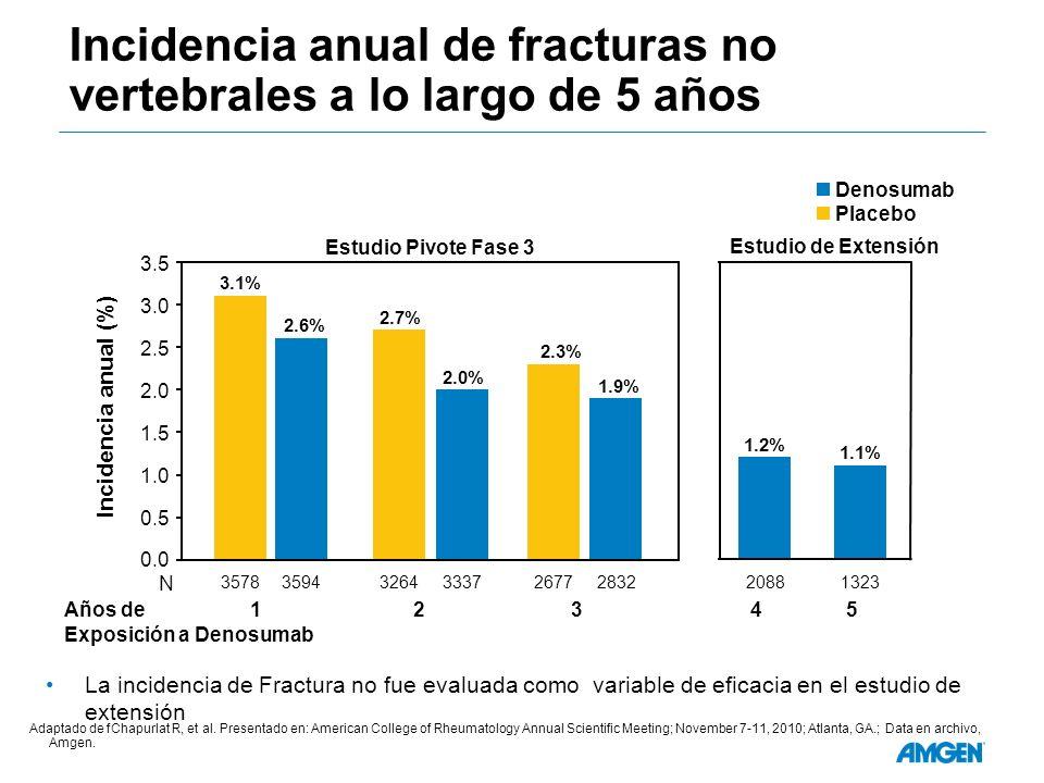 Incidencia anual de fracturas no vertebrales a lo largo de 5 años Denosumab Placebo Incidencia anual (%) 0.5 1.0 1.5 2.0 2.5 3.0 3.5 3.1% 2.7% 2.3% 2.6% 2.0% 1.9% Estudio Pivote Fase 3 Años de 1 2 3 4 5 Exposición a Denosumab 1.2% 1.1% Estudio de Extensión 0.0 3578 N 3594 32643337 26772832 20881323 Adaptado de fChapurlat R, et al.