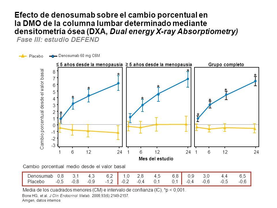 Efecto de denosumab sobre el cambio porcentual en la DMO de la columna lumbar determinado mediante densitometría ósea (DXA, Dual energy X-ray Absorptiometry) Fase III: estudio DEFEND Cambio porcentual medio desde el valor basal Cambio porcentual desde el valor basal 161224 8 7 6 5 4 3 2 1 0 -2 -3 161224161224 * * * * * * * * * * * 5 años desde la menopausia Grupo completo Mes del estudio Media de los cuadrados menores (CM) e intervalo de confianza (IC), *p < 0,001.