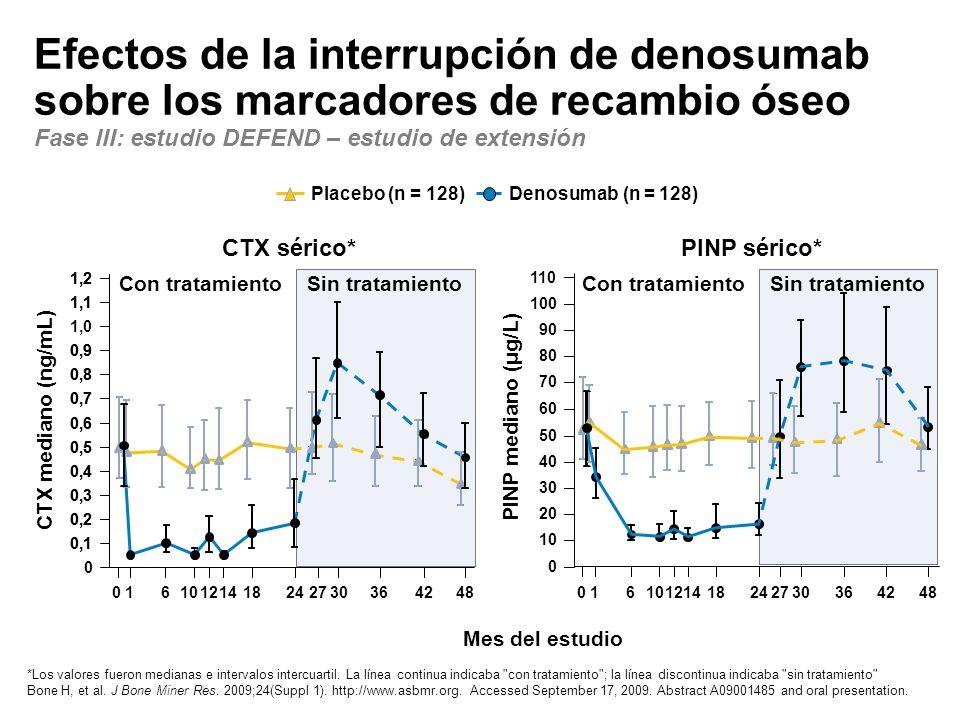 Efectos de la interrupción de denosumab sobre los marcadores de recambio óseo Fase III: estudio DEFEND – estudio de extensión 0 10 20 30 40 50 60 70 8