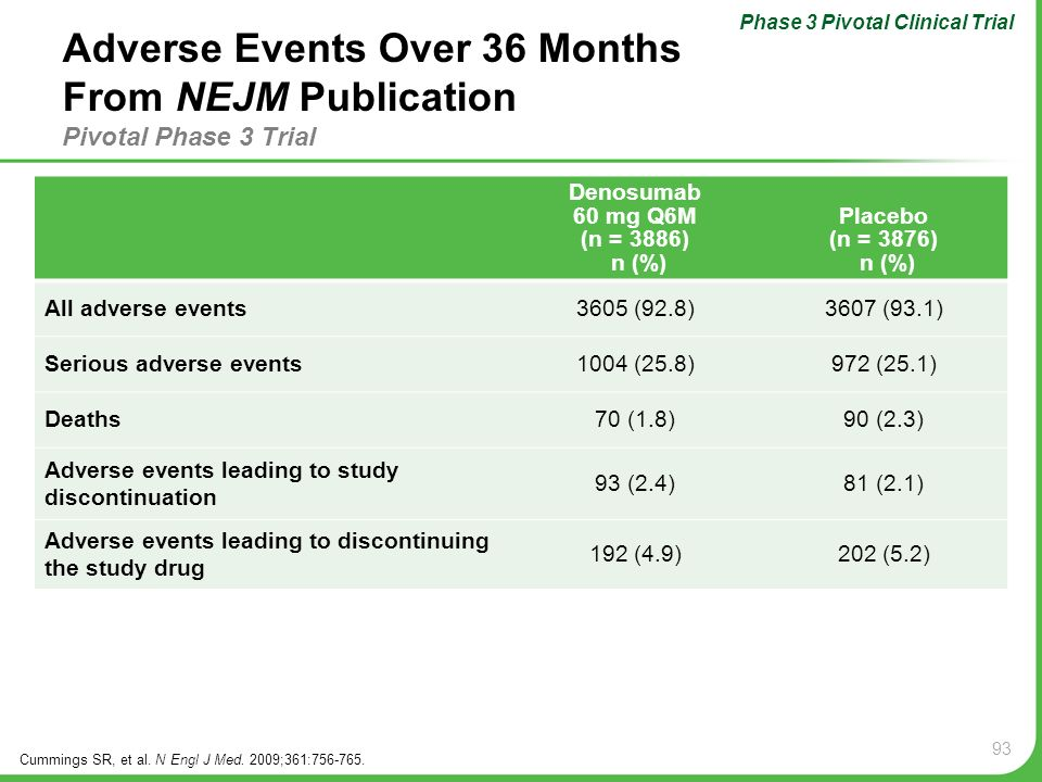 93 Adverse Events Over 36 Months From NEJM Publication Pivotal Phase 3 Trial Cummings SR, et al. N Engl J Med. 2009;361:756-765. Phase 3 Pivotal Clini