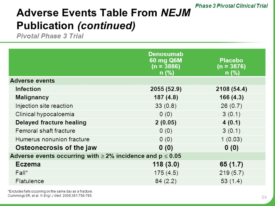 94 Adverse Events Table From NEJM Publication (continued) Pivotal Phase 3 Trial Denosumab 60 mg Q6M (n = 3886) n (%) Placebo (n = 3876) n (%) Adverse