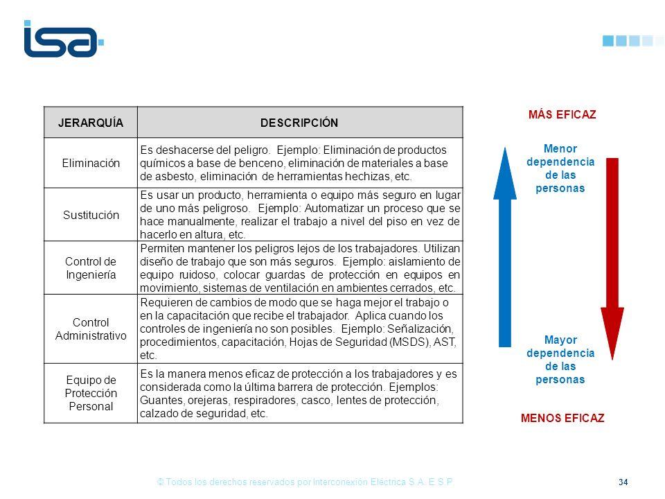34 © Todos los derechos reservados por Interconexión Eléctrica S.A.