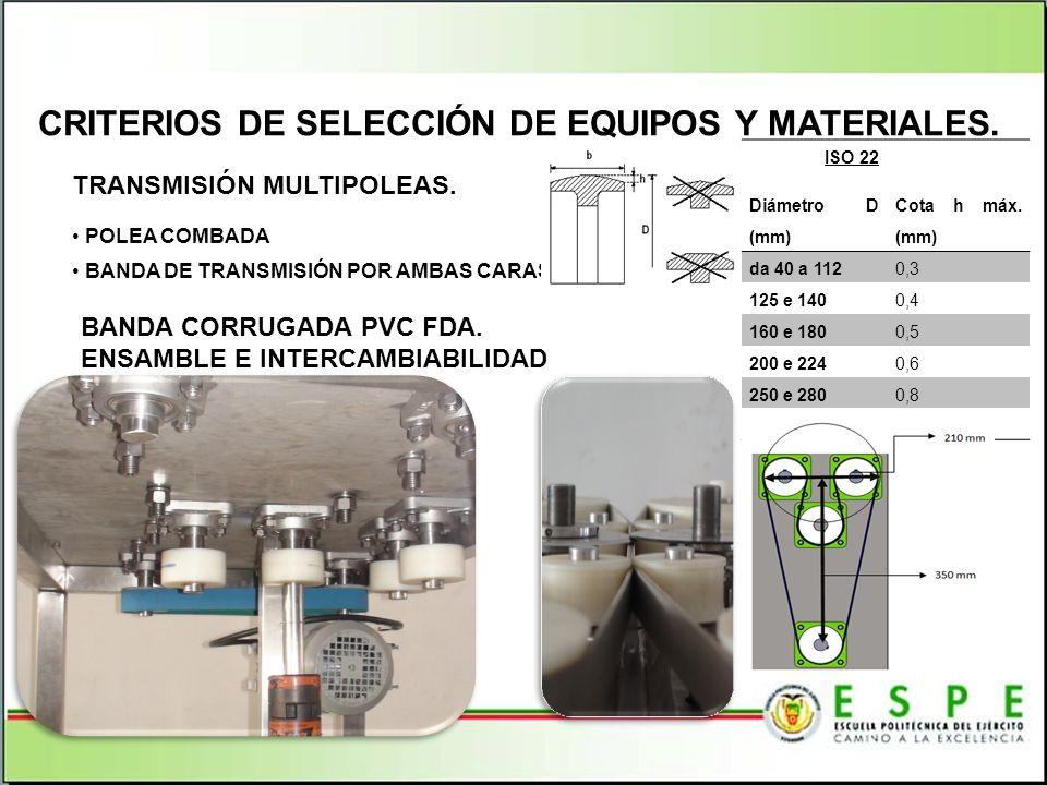 TRANSMISIÓN MULTIPOLEAS. POLEA COMBADA BANDA DE TRANSMISIÓN POR AMBAS CARAS CRITERIOS DE SELECCIÓN DE EQUIPOS Y MATERIALES. ISO 22 Diámetro D (mm) Cot