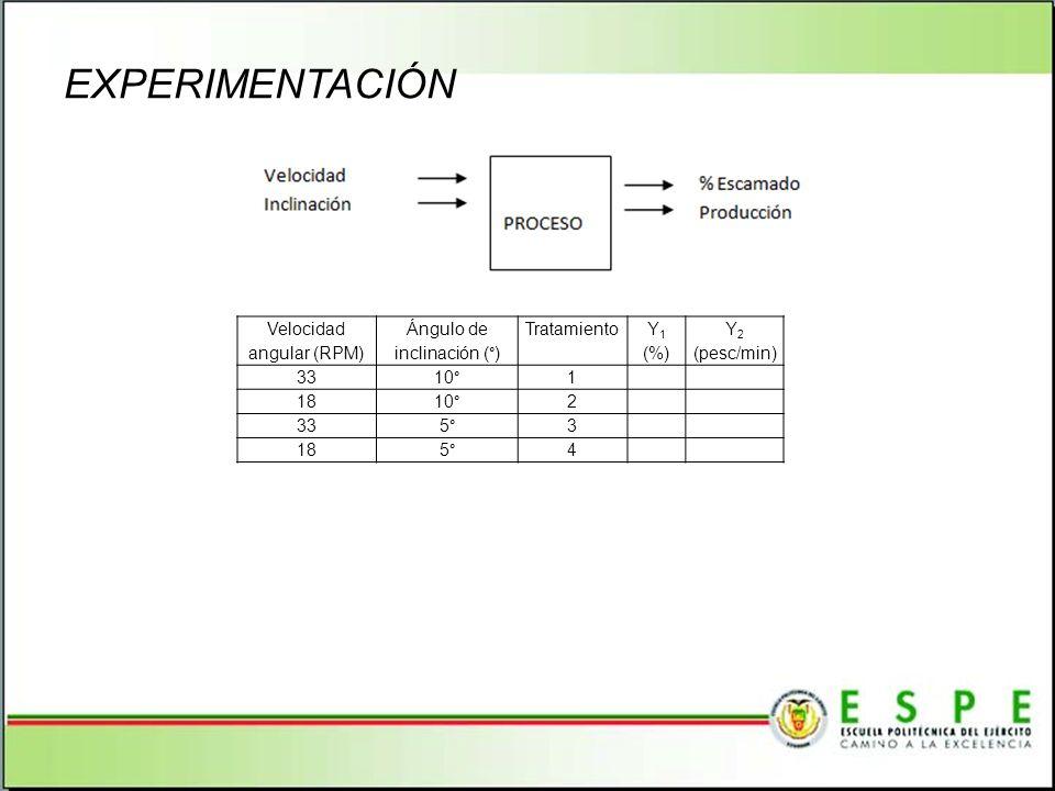 EXPERIMENTACIÓN Velocidad angular (RPM) Ángulo de inclinación (°) Tratamiento Y 1 (%) Y 2 (pesc/min) 3310°1 1810°2 335°3 185°4