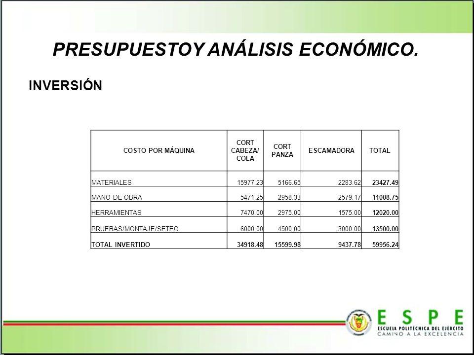 PRESUPUESTOY ANÁLISIS ECONÓMICO. INVERSIÓN COSTO POR MÁQUINA CORT CABEZA/ COLA CORT PANZA ESCAMADORATOTAL MATERIALES15977.235166.652283.6223427.49 MAN