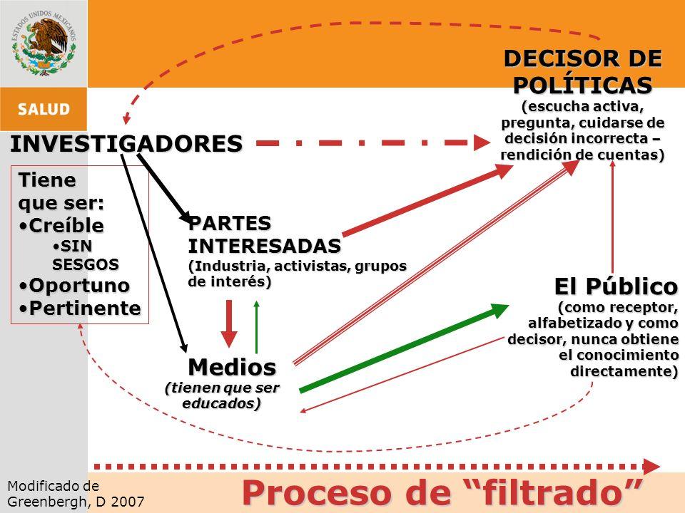 INVESTIGADORES DECISOR DE POLÍTICAS (escucha activa, pregunta, cuidarse de decisión incorrecta – rendición de cuentas) PARTES INTERESADAS (Industria,