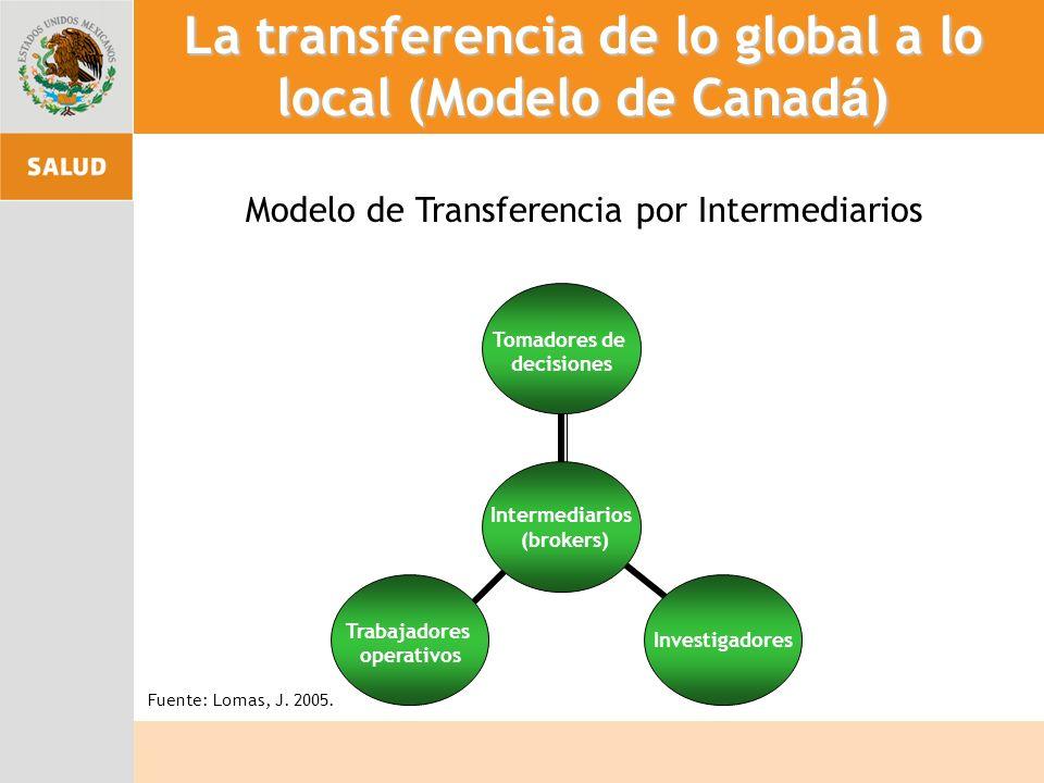La transferencia de lo global a lo local (Modelo de Canad á ) Modelo de Transferencia por Intermediarios Tomadores de decisiones Intermediarios (brokers) Investigadores Trabajadores operativos Fuente: Lomas, J.