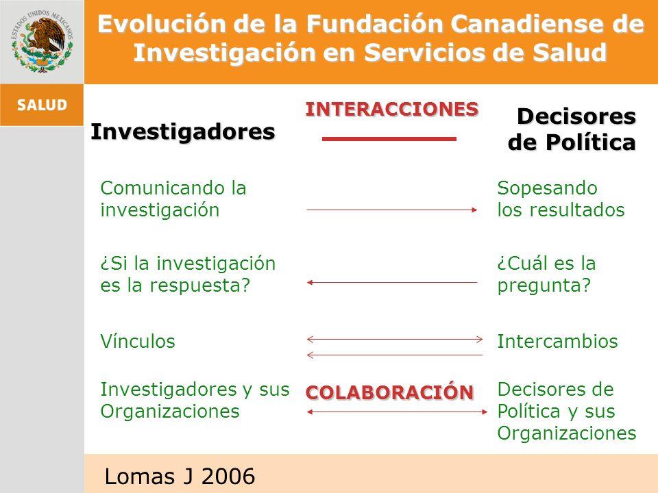 Evolución de la Fundación Canadiense de Investigación en Servicios de Salud Investigadores Decisores de Política INTERACCIONES Comunicando la investigación Sopesando los resultados ¿Si la investigación es la respuesta.
