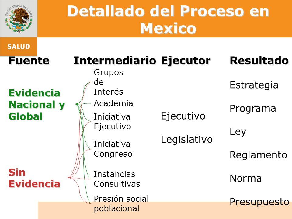 Detallado del Proceso en Mexico Grupos de Interés Evidencia Nacional y Global Iniciativa Ejecutivo Iniciativa Congreso Sin Evidencia Instancias Consul