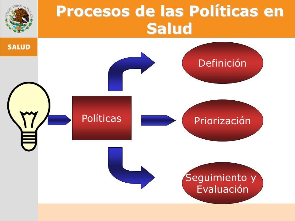 Procesos de las Políticas en Salud Políticas Definición Priorización Seguimiento y Evaluación