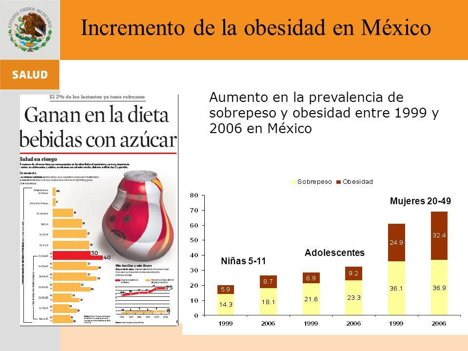 Incremento de la obesidad en México Aumento en la prevalencia de sobrepeso y obesidad entre 1999 y 2006 en México Niñas 5-11 Adolescentes Mujeres 20-4