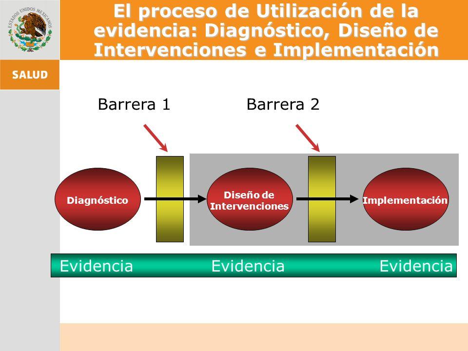 El proceso de Utilización de la evidencia: Diagnóstico, Diseño de Intervenciones e Implementación Diagnóstico Diseño de Intervenciones Implementación Evidencia Evidencia Evidencia Barrera 1Barrera 2