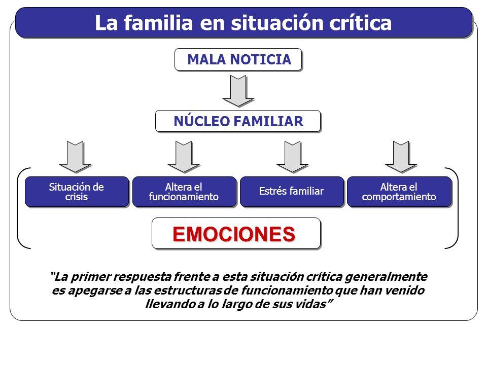 La familia en situación crítica MALA NOTICIA NÚCLEO FAMILIAR Situación de crisis Altera el funcionamiento Estrés familiar Altera el comportamiento EMO