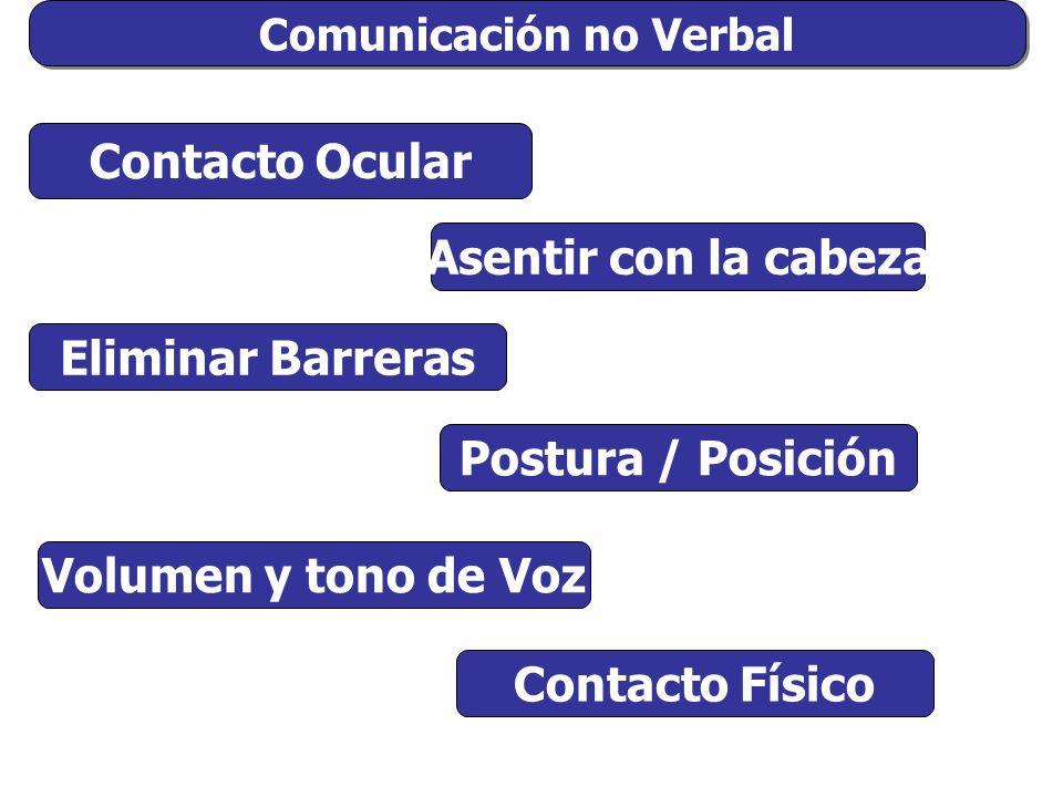 Comunicación no Verbal Contacto Ocular Asentir con la cabeza Postura / Posición Eliminar Barreras Volumen y tono de Voz Contacto Físico