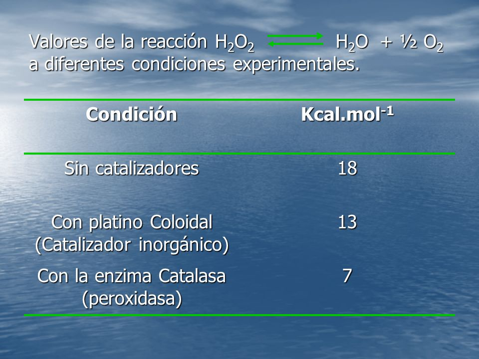 Valores de la reacción H 2 O 2 H 2 O + ½ O 2 a diferentes condiciones experimentales.
