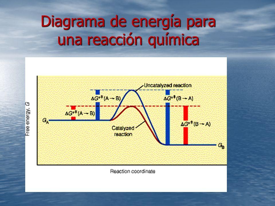 Diagrama de energía para una reacción química