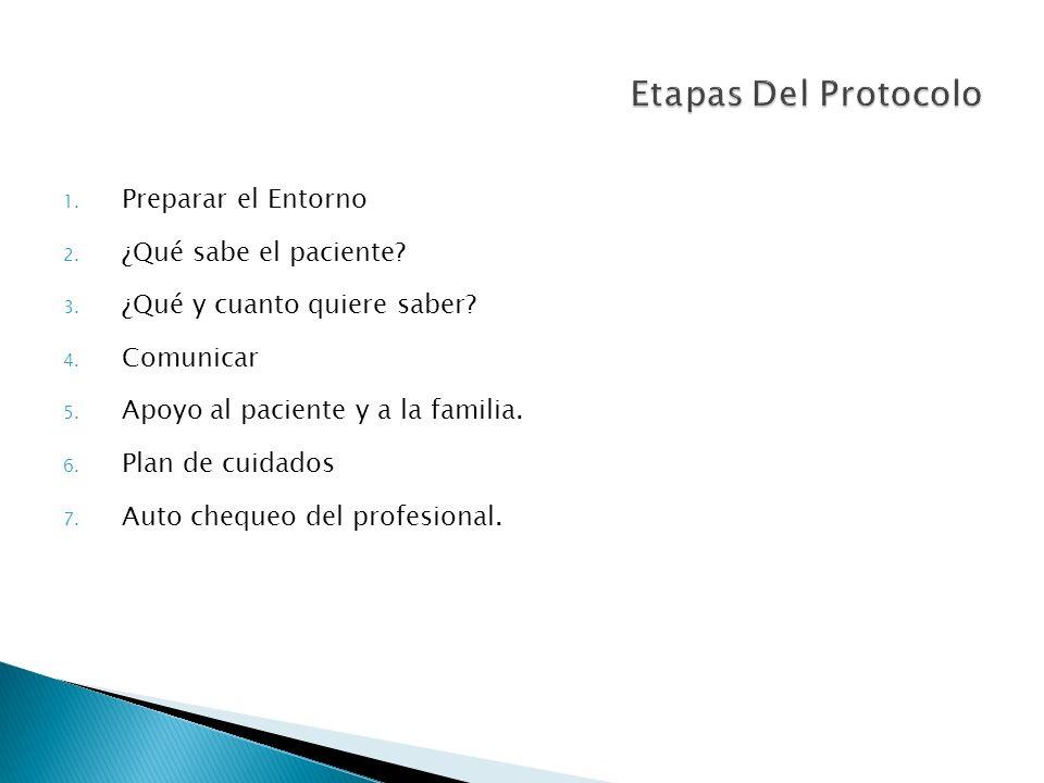 1. Preparar el Entorno 2. ¿Qué sabe el paciente? 3. ¿Qué y cuanto quiere saber? 4. Comunicar 5. Apoyo al paciente y a la familia. 6. Plan de cuidados