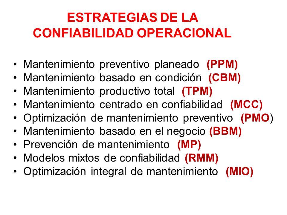 ESTRATEGIAS DE LA CONFIABILIDAD OPERACIONAL Mantenimiento preventivo planeado (PPM) Mantenimiento basado en condición (CBM) Mantenimiento productivo t