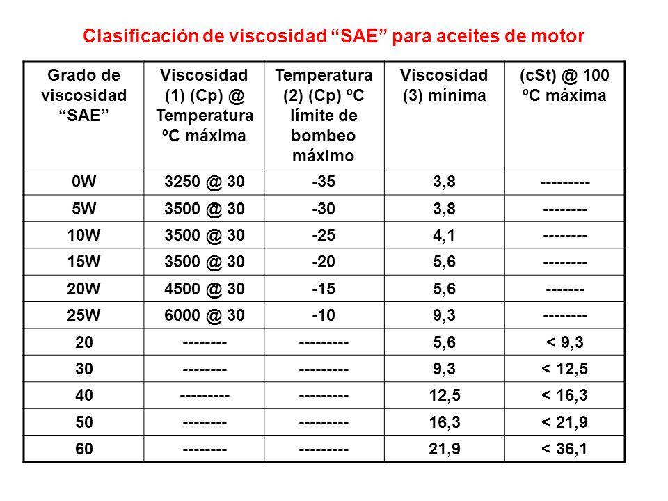 Clasificación de viscosidad SAE para aceites de motor Grado de viscosidad SAE Viscosidad (1) (Cp) @ Temperatura ºC máxima Temperatura (2) (Cp) ºC lími