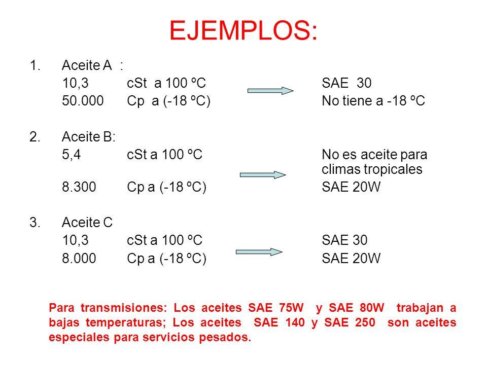 EJEMPLOS: 1.Aceite A : 10,3 cSt a 100 ºC SAE 30 50.000 Cp a (-18 ºC) No tiene a -18 ºC 2.Aceite B: 5,4cSt a 100 ºCNo es aceite para climas tropicales