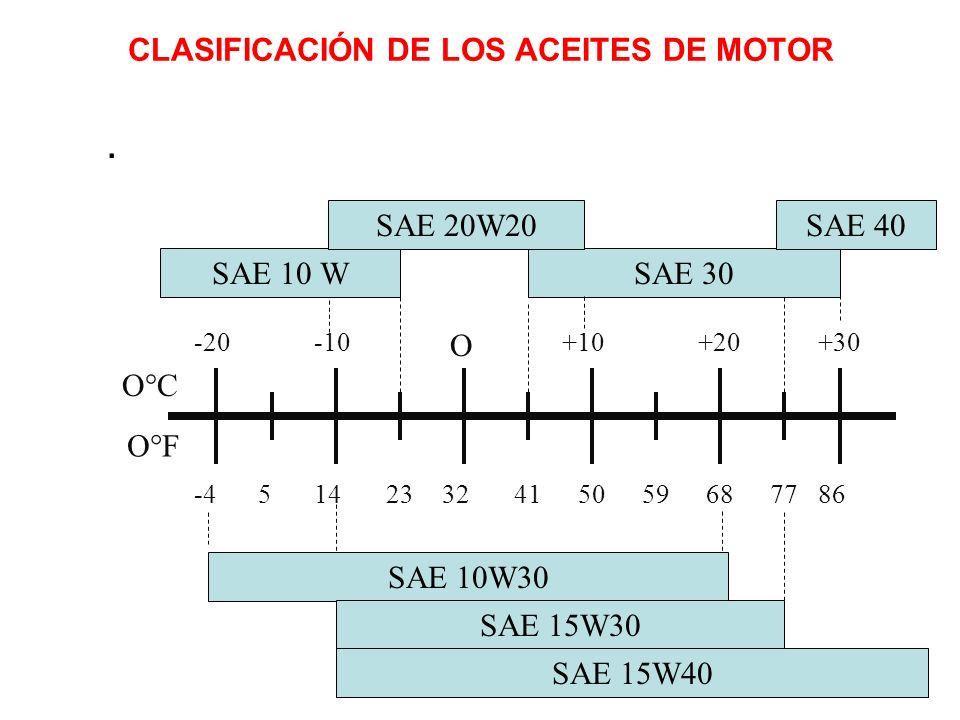 CLASIFICACIÓN DE LOS ACEITES DE MOTOR. O°C O°F -20-10 O +10+20+30 -45142332415059687786 SAE 10 WSAE 30 SAE 40SAE 20W20 SAE 10W30 SAE 15W30 SAE 15W40