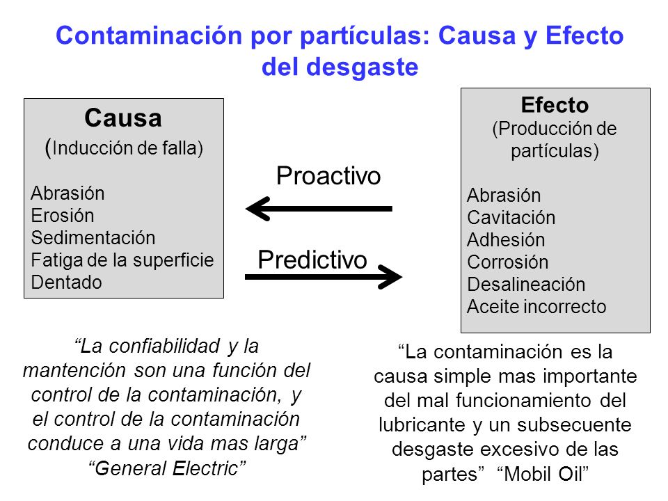 Contaminación por partículas: Causa y Efecto del desgaste Causa ( Inducción de falla) Abrasión Erosión Sedimentación Fatiga de la superficie Dentado E