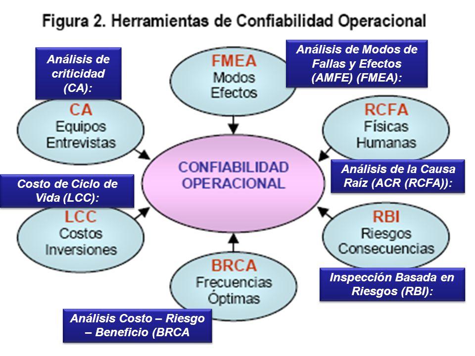 Análisis de criticidad (CA): Análisis de Modos de Fallas y Efectos (AMFE) (FMEA): Análisis de la Causa Raíz (ACR (RCFA)): Inspección Basada en Riesgos