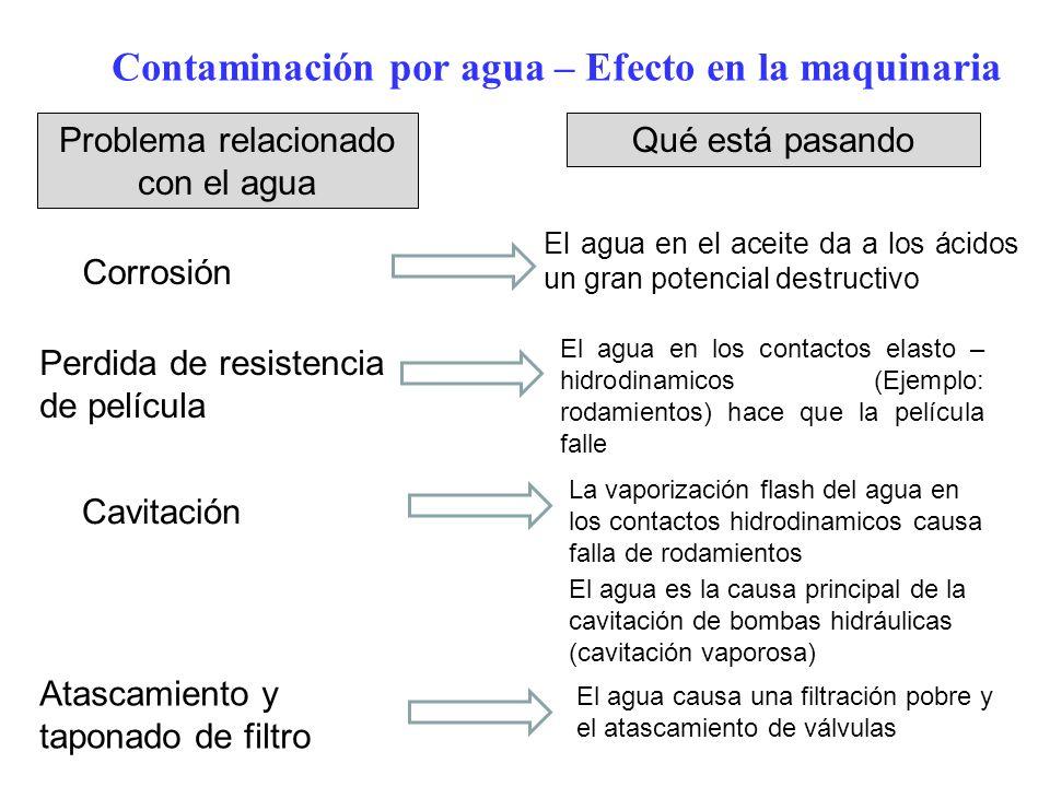 Contaminación por agua – Efecto en la maquinaria Corrosión Perdida de resistencia de película Cavitación Atascamiento y taponado de filtro El agua en