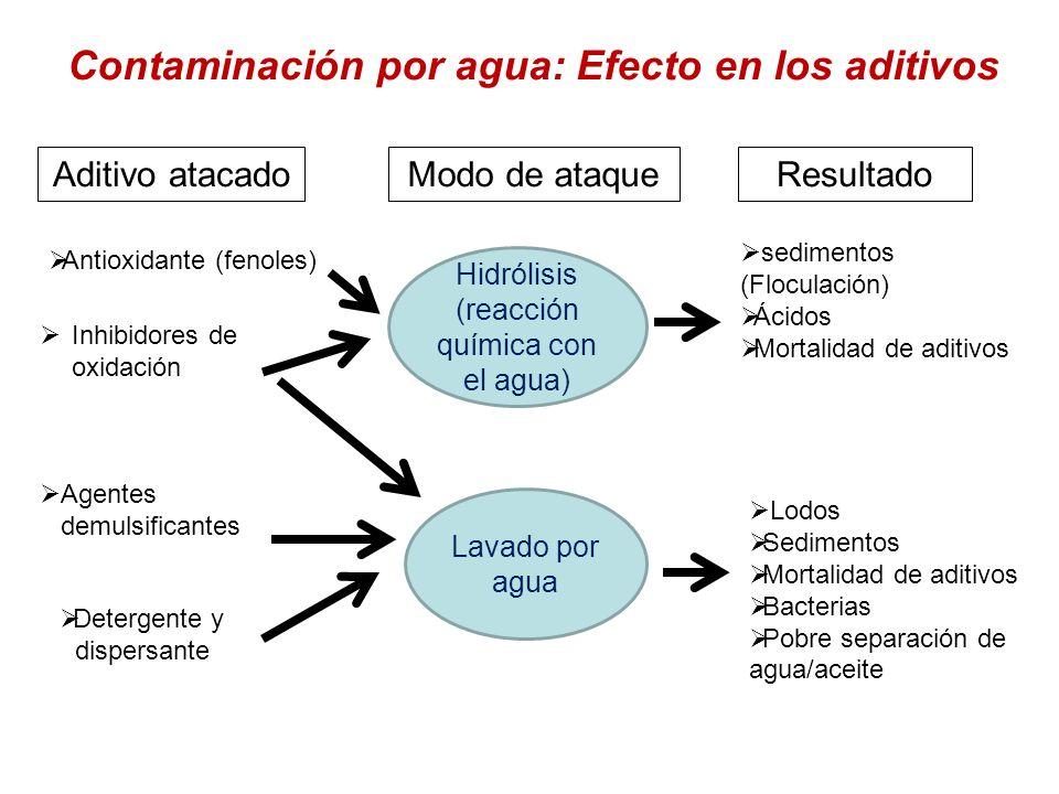 Contaminación por agua: Efecto en los aditivos Aditivo atacadoModo de ataqueResultado Hidrólisis (reacción química con el agua) Lavado por agua Antiox