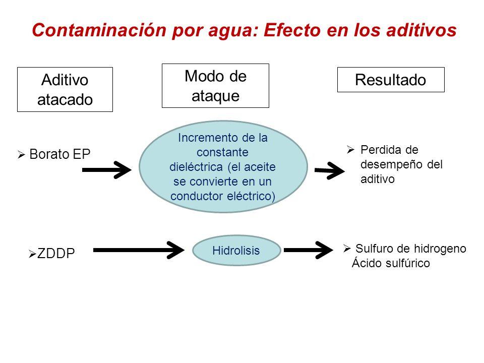 Contaminación por agua: Efecto en los aditivos Aditivo atacado Modo de ataque Resultado Borato EP ZDDP Incremento de la constante dieléctrica (el acei