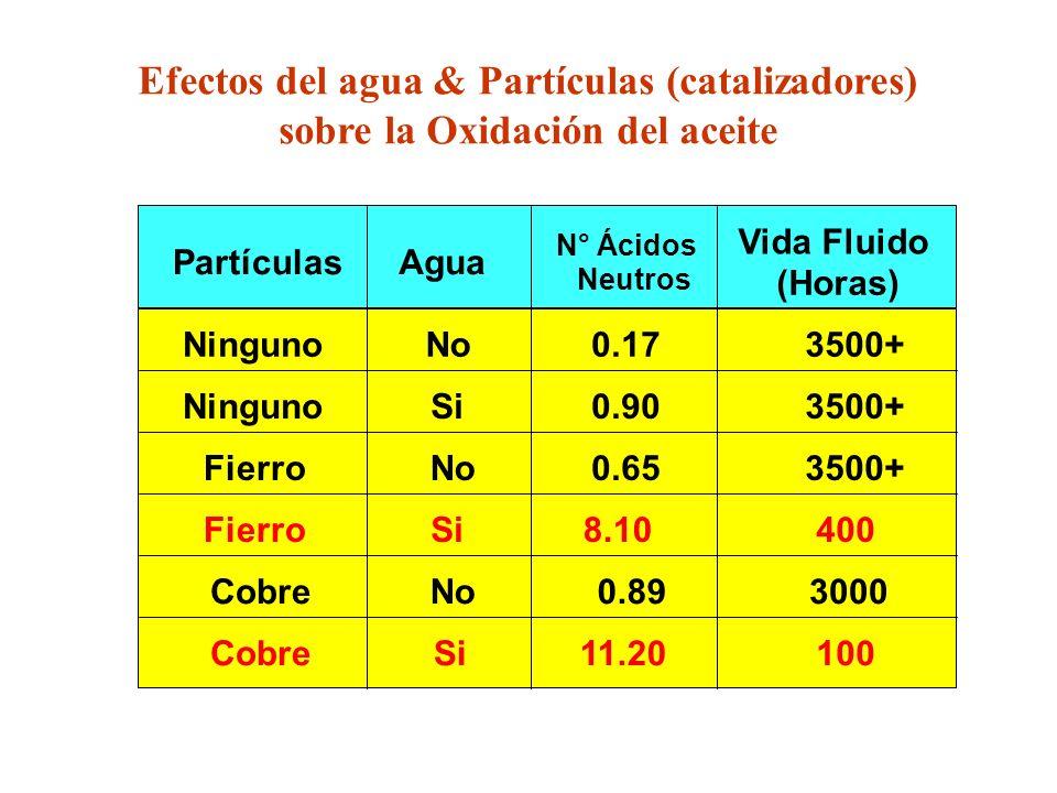 PartículasAgua N° Ácidos Neutros Vida Fluido (Horas) Ninguno Fierro Cobre Si No Si No Si 0.17 0.90 0.65 8.10 0.89 11.20 3500+ 400 3000 100 Efectos del