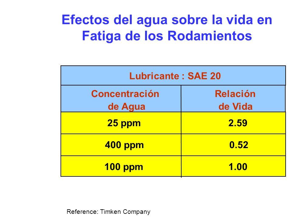 Concentración de Agua Relación de Vida Lubricante : SAE 20 25 ppm 100 ppm 400 ppm 2.59 1.00 0.52 Reference: Timken Company Efectos del agua sobre la v