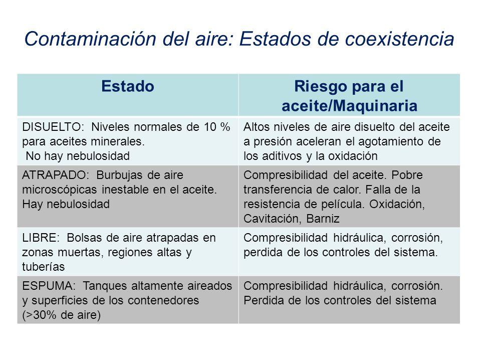 Contaminación del aire: Estados de coexistencia EstadoRiesgo para el aceite/Maquinaria DISUELTO: Niveles normales de 10 % para aceites minerales. No h
