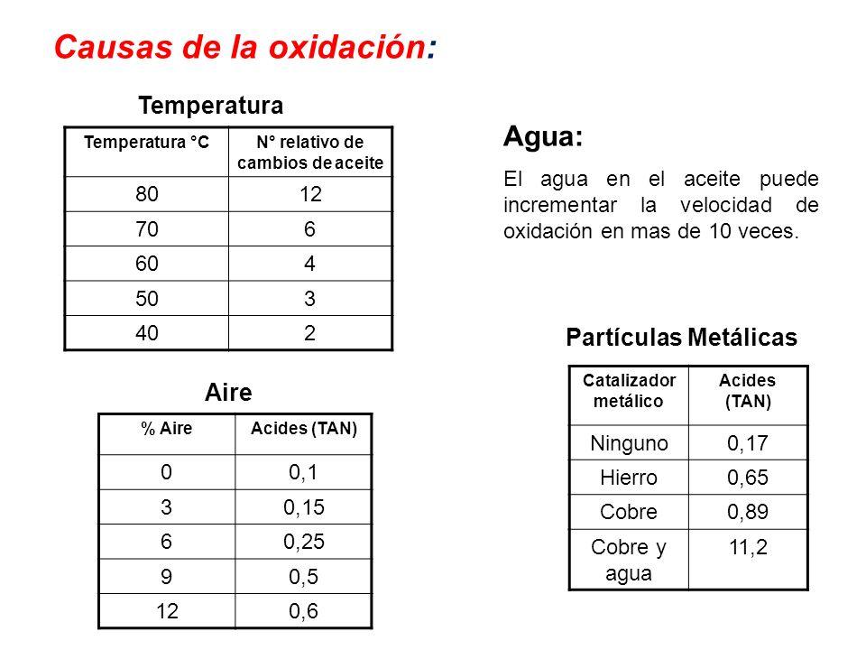Causas de la oxidación: Temperatura °CN° relativo de cambios de aceite 8012 706 604 503 402 % AireAcides (TAN) 00,1 30,15 60,25 90,5 120,6 Catalizador