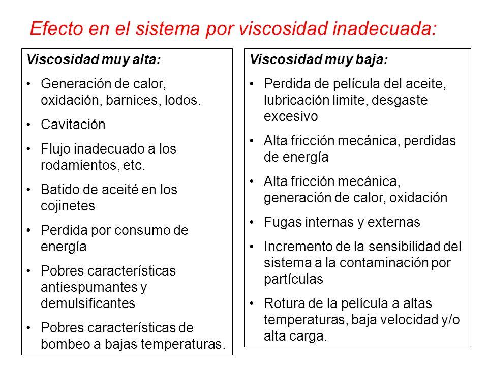 Efecto en el sistema por viscosidad inadecuada: Viscosidad muy alta: Generación de calor, oxidación, barnices, lodos. Cavitación Flujo inadecuado a lo