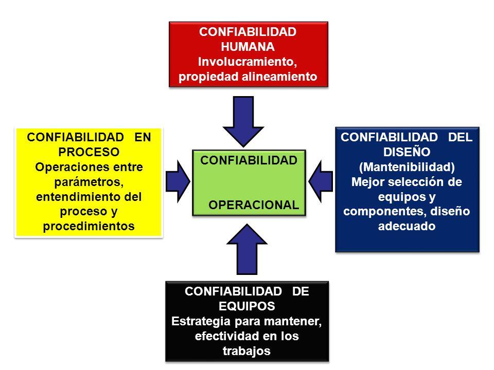 CONFIABILIDAD HUMANA Involucramiento, propiedad alineamiento CONFIABILIDAD HUMANA Involucramiento, propiedad alineamiento CONFIABILIDAD DEL DISEÑO (Ma